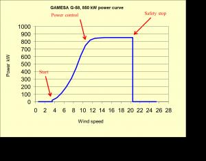 wind energy fundamentals - gamesa G-58